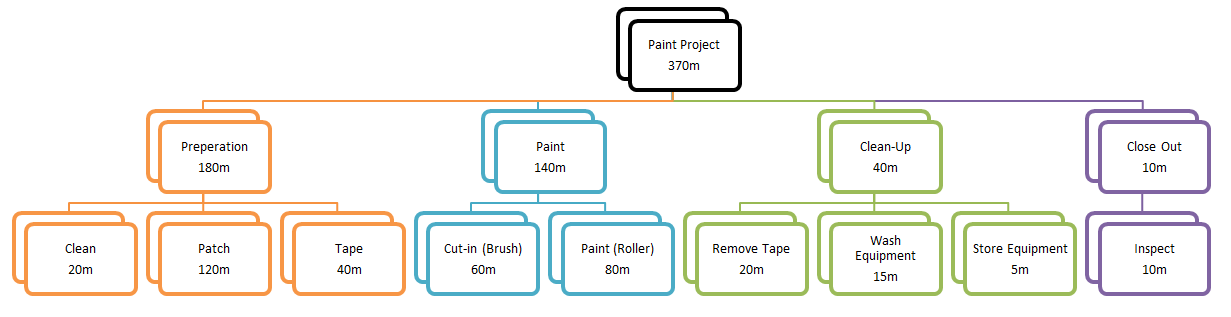 Understanding Task Relationships In Ms Project Part 1